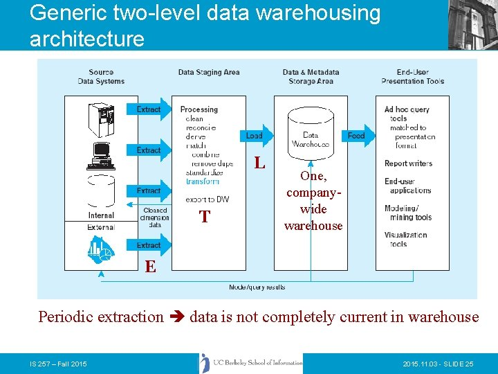 Generic two-level data warehousing architecture L T One, companywide warehouse E Periodic extraction data