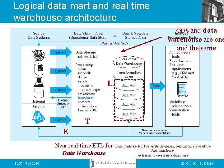 Logical data mart and real time warehouse architecture ODS and data warehouse are one
