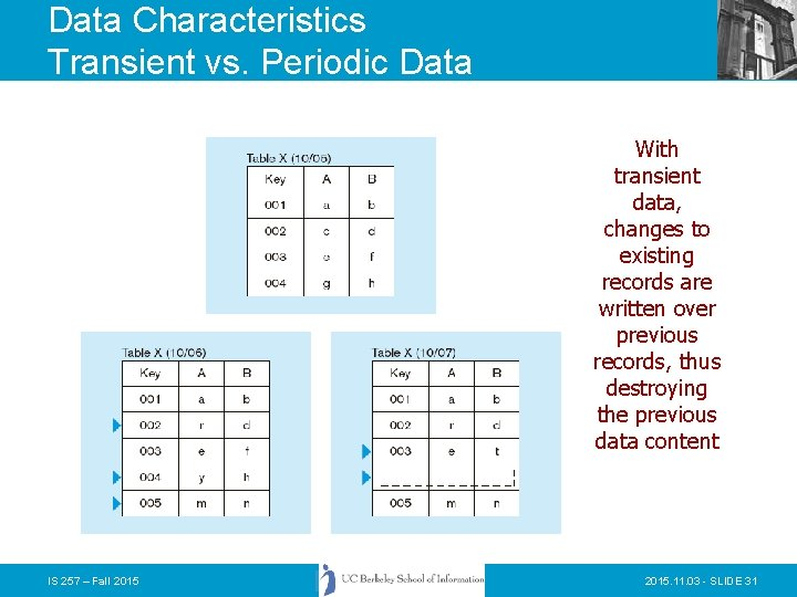 Data Characteristics Transient vs. Periodic Data With transient data, changes to existing records are