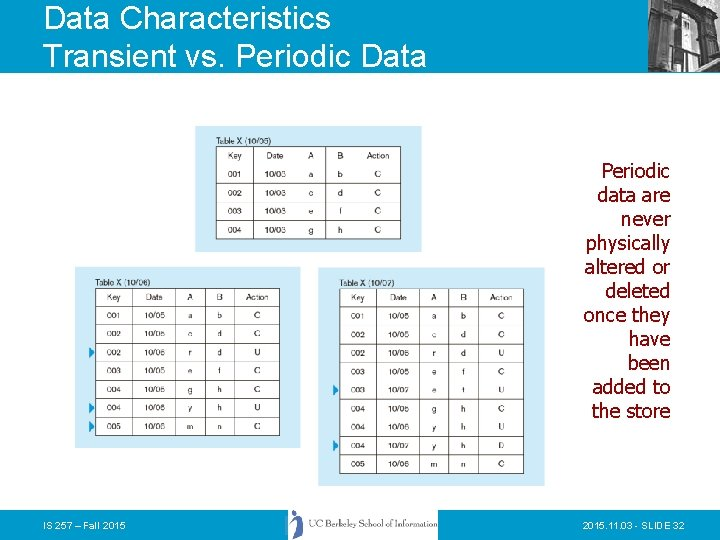 Data Characteristics Transient vs. Periodic Data Periodic data are never physically altered or deleted