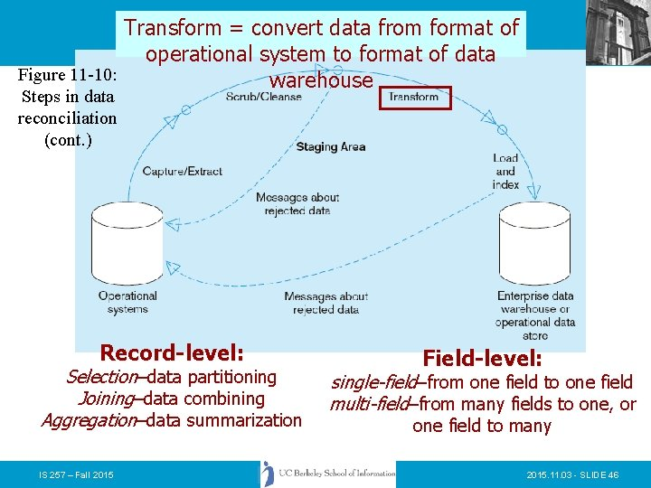Transform = convert data from format of operational system to format of data Figure