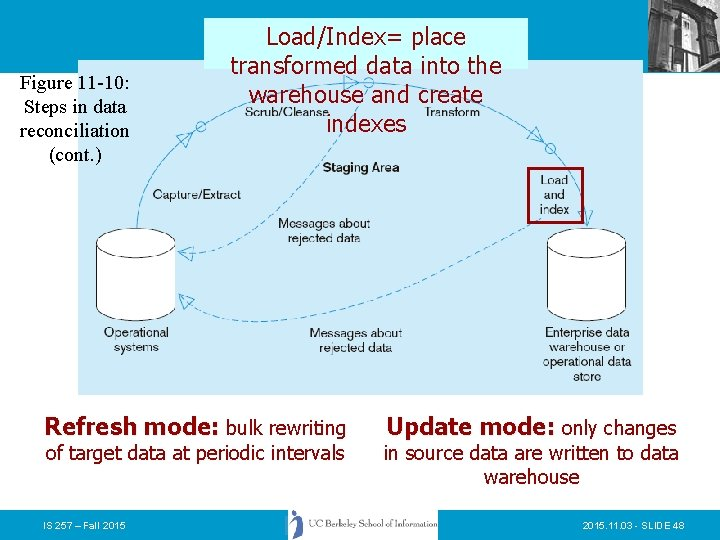 Figure 11 -10: Steps in data reconciliation (cont. ) Load/Index= place transformed data into