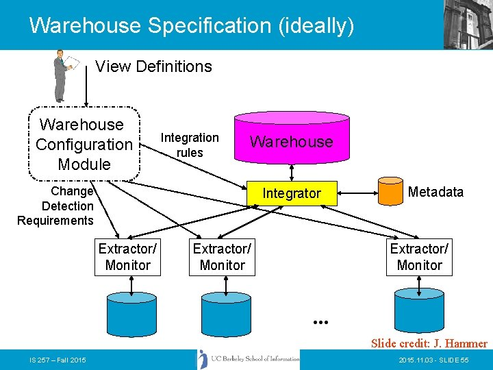 Warehouse Specification (ideally) View Definitions Warehouse Configuration Module Integration rules Warehouse Change Detection Requirements