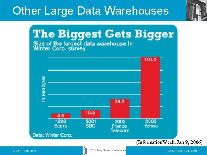 Other Large Data Warehouses (Information. Week, Jan 9, 2006) IS 257 – Fall 2015.