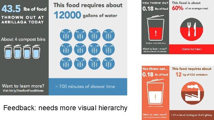 Feedback: needs more visual hierarchy
