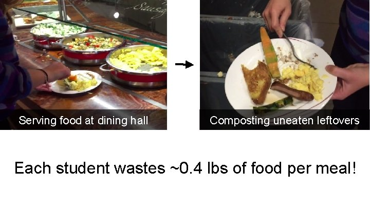 Serving food at dining hall Composting uneaten leftovers Each student wastes ~0. 4 lbs