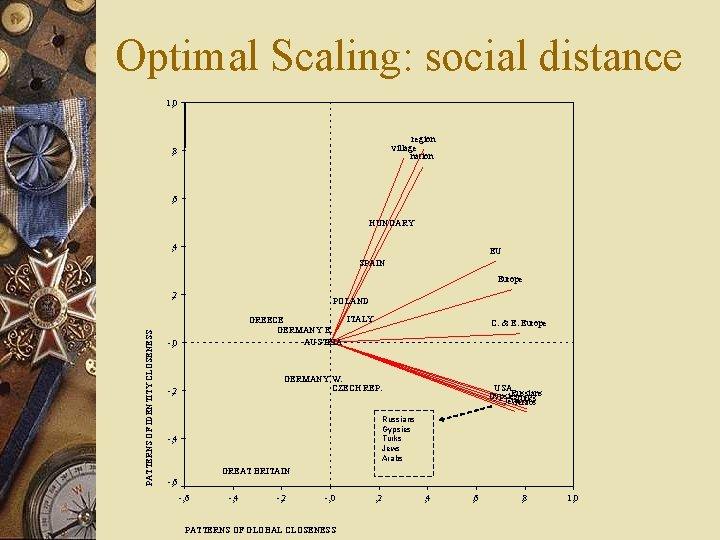 Optimal Scaling: social distance 1, 0 region village nation , 8 , 6 HUNGARY