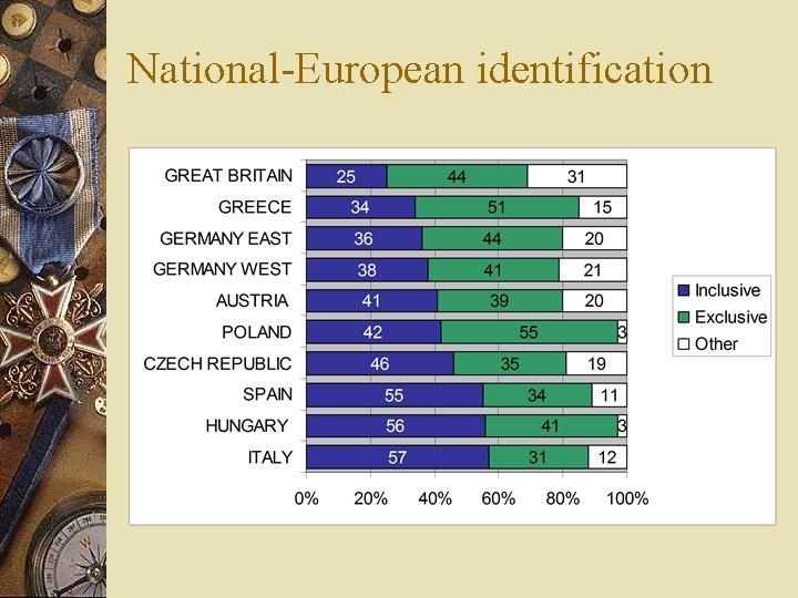 National-European identification