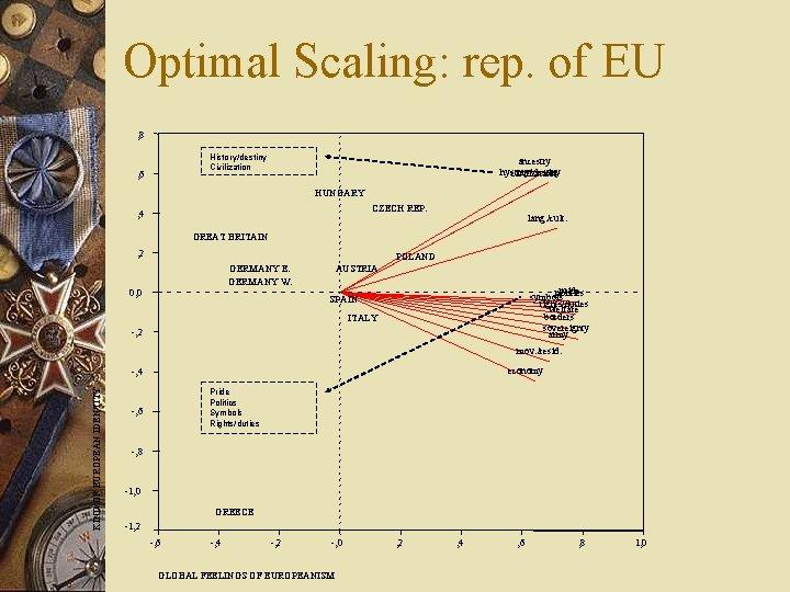 Optimal Scaling: rep. of EU , 8 History/destiny Civilization , 6 ancestry hystory/destiny civilization