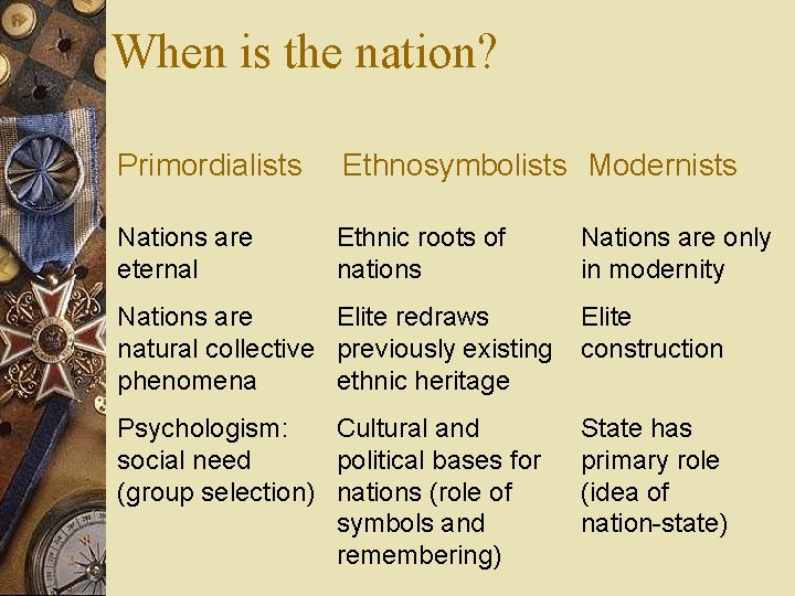 When is the nation? Primordialists Ethnosymbolists Modernists Nations are eternal Ethnic roots of nations
