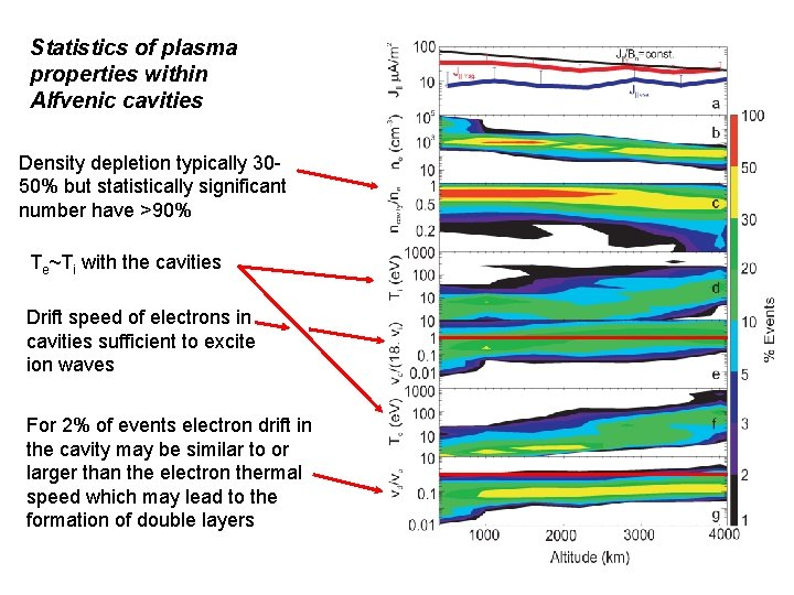 Statistics of plasma properties within Alfvenic cavities Density depletion typically 3050% but statistically significant