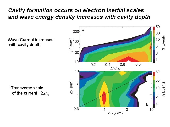 Cavity formation occurs on electron inertial scales and wave energy density increases with cavity