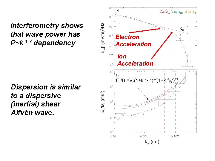 Interferometry shows that wave power has P~k-1. 7 dependency Electron Acceleration Ion Acceleration Dispersion