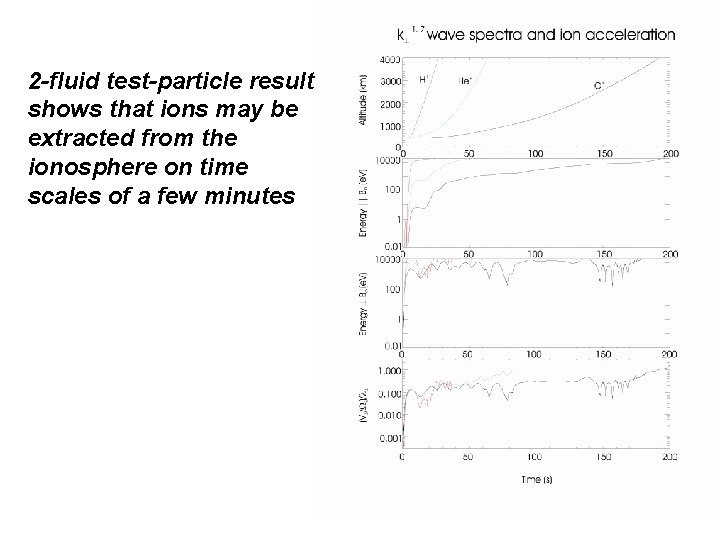 2 -fluid test-particle result shows that ions may be extracted from the ionosphere on