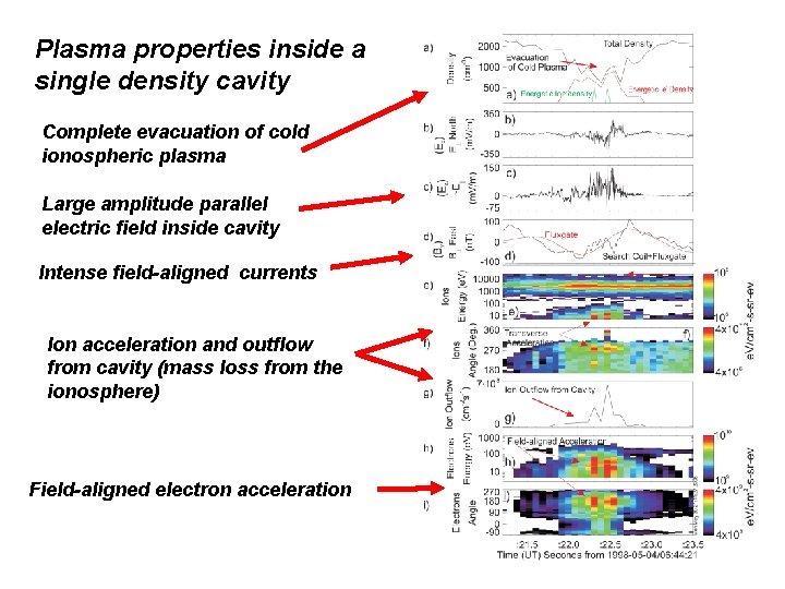 Plasma properties inside a single density cavity Complete evacuation of cold ionospheric plasma Large