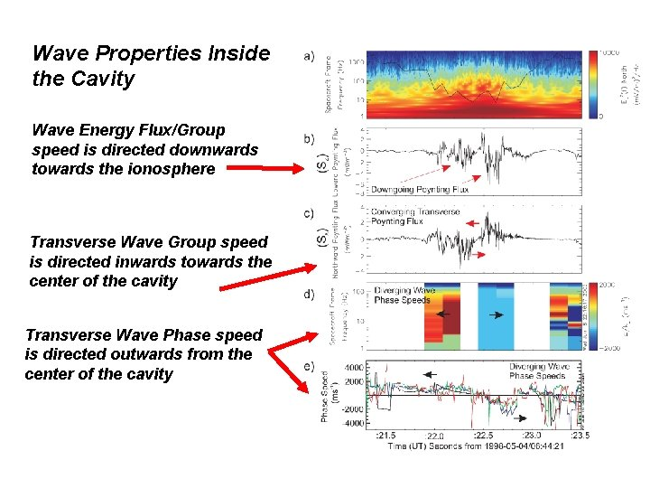 Wave Properties Inside the Cavity Wave Energy Flux/Group speed is directed downwards towards the
