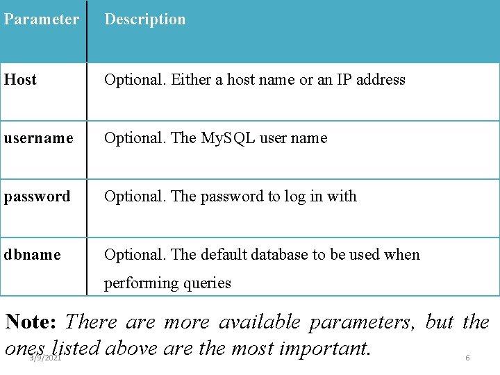 Parameter Description Host Optional. Either a host name or an IP address username Optional.