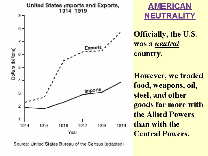 AMERICAN NEUTRALITY Officially, the U. S. was a neutral country. However, we traded food,