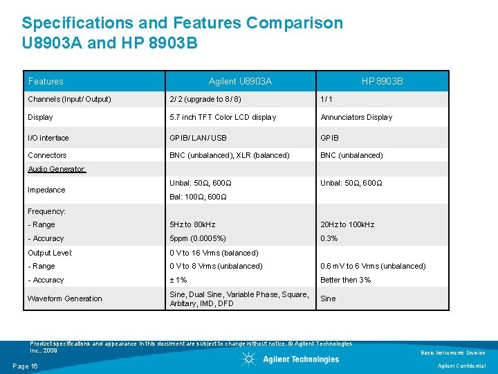 Specifications and Features Comparison U 8903 A and HP 8903 B Features Agilent U