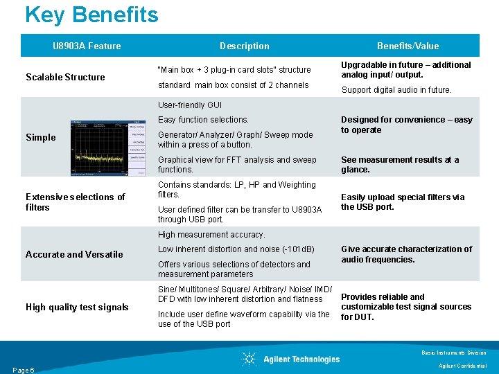 "Key Benefits U 8903 A Feature Scalable Structure Description ""Main box + 3 plug-in"