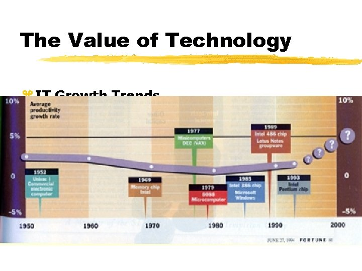 The Value of Technology z IT Growth Trends