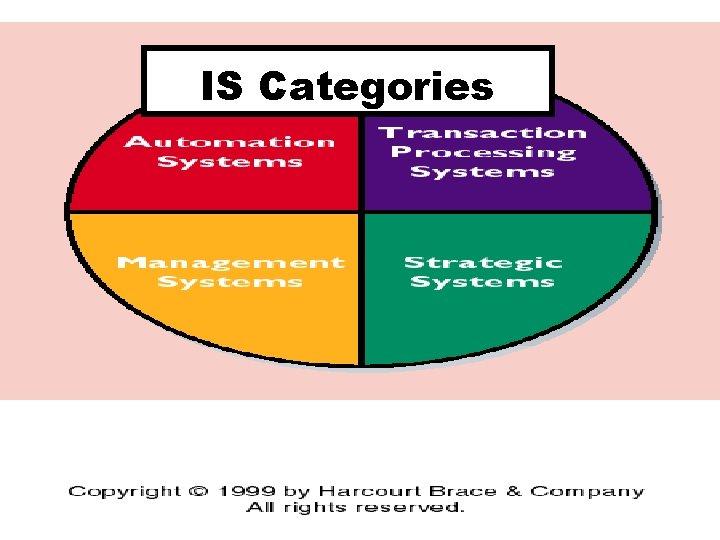 IS Categories