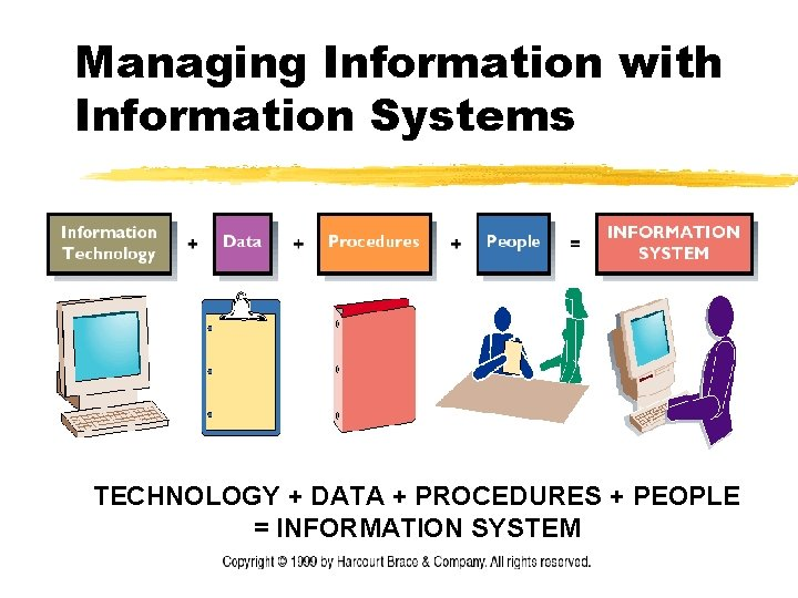 Managing Information with Information Systems TECHNOLOGY + DATA + PROCEDURES + PEOPLE = INFORMATION