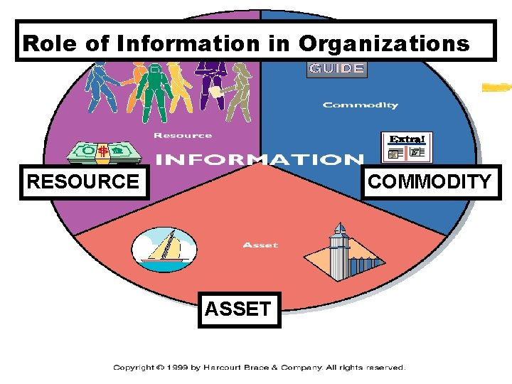 Role of Information in Organizations RESOURCE COMMODITY ASSET