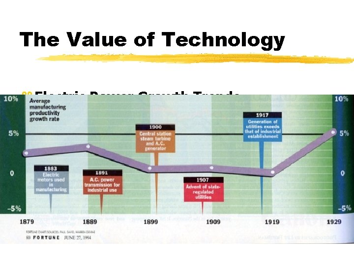 The Value of Technology z Electric Power Growth Trends