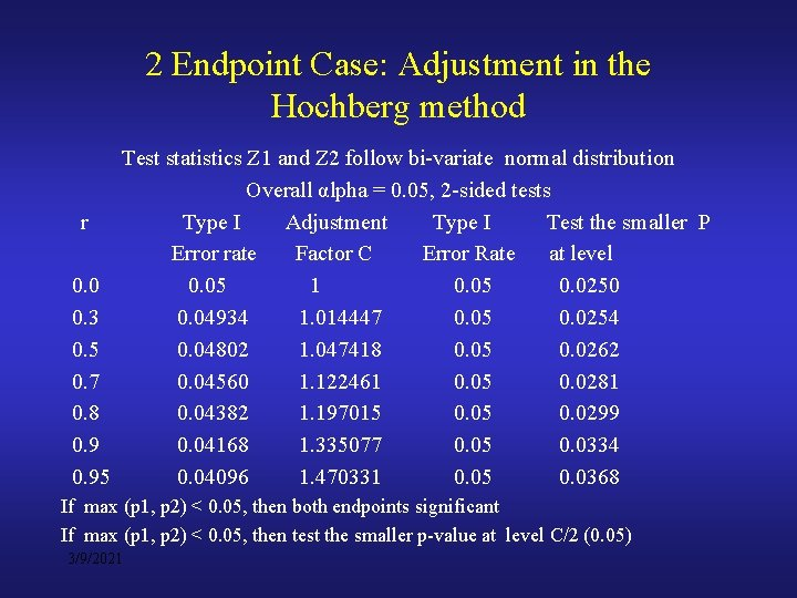 2 Endpoint Case: Adjustment in the Hochberg method Test statistics Z 1 and Z