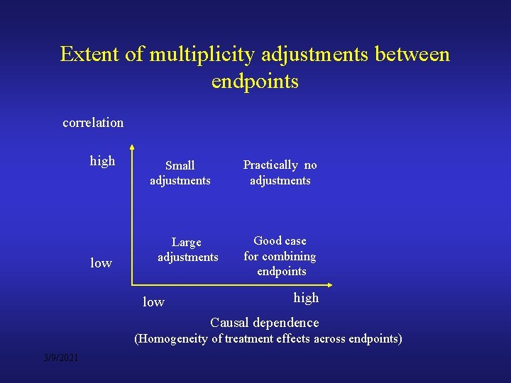 Extent of multiplicity adjustments between endpoints correlation high low Small adjustments Large adjustments low