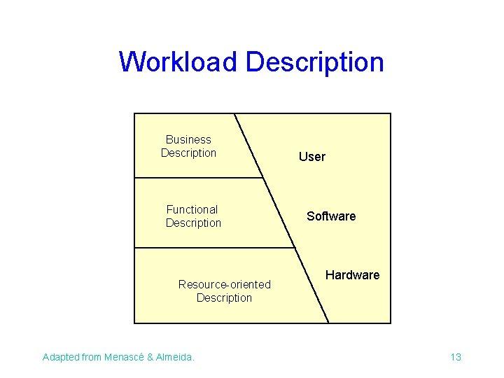 Workload Description Business Description Functional Description Resource-oriented Description Adapted from Menascé & Almeida. User