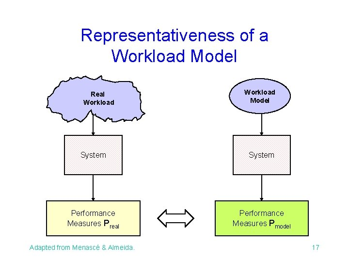 Representativeness of a Workload Model Real Workload Model System Performance Measures Preal Performance Measures