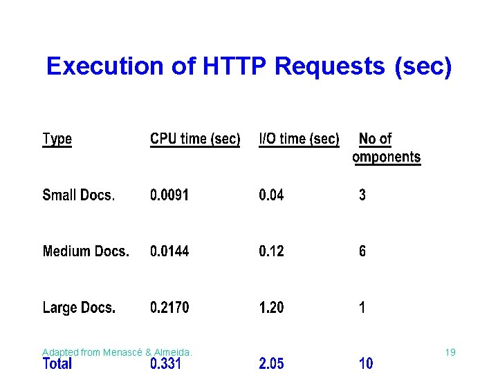 Execution of HTTP Requests (sec) Adapted from Menascé & Almeida. 19
