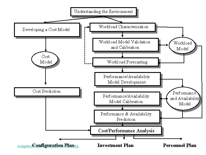 Understanding the Environment Developing a Cost Model Workload Characterization Workload Model Validation and Calibration