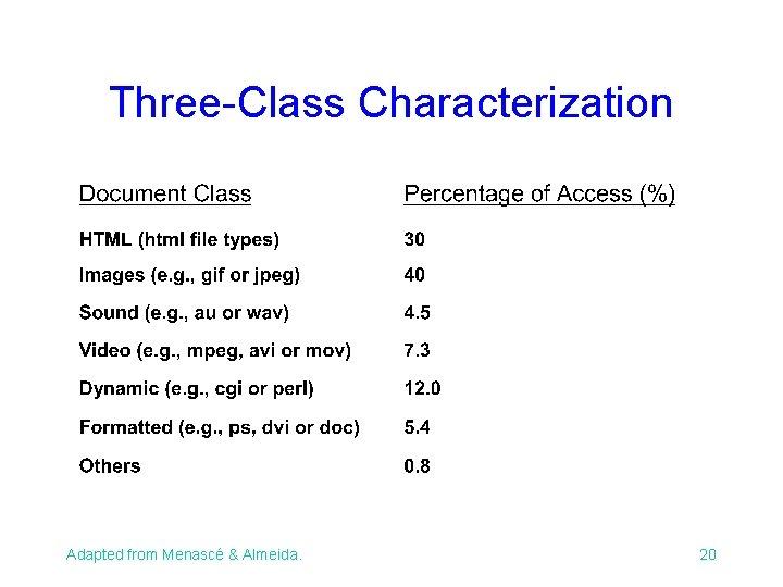 Three-Class Characterization Adapted from Menascé & Almeida. 20
