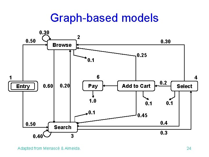 Graph-based models 0. 30 0. 50 2 0. 30 Browse 0. 25 0. 1