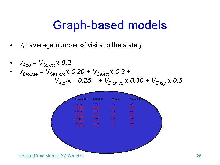 Graph-based models • Vj : average number of visits to the state j •