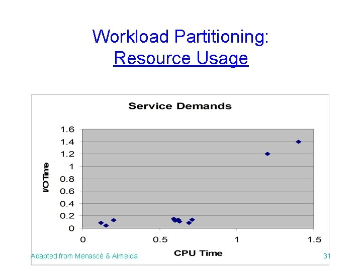 Workload Partitioning: Resource Usage Adapted from Menascé & Almeida. 31