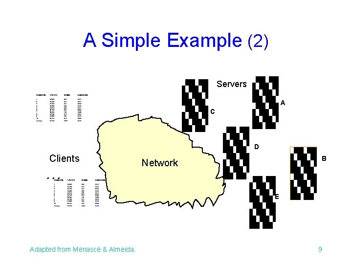 A Simple Example (2) Servers A C D Clients . . . B Network