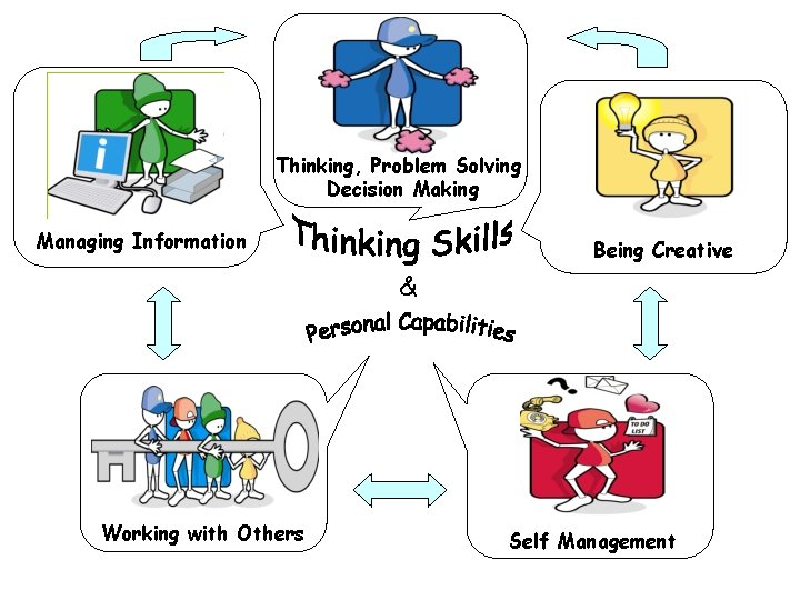 Thinking, Problem Solving Decision Making Managing Information Being Creative & Working with Others Self