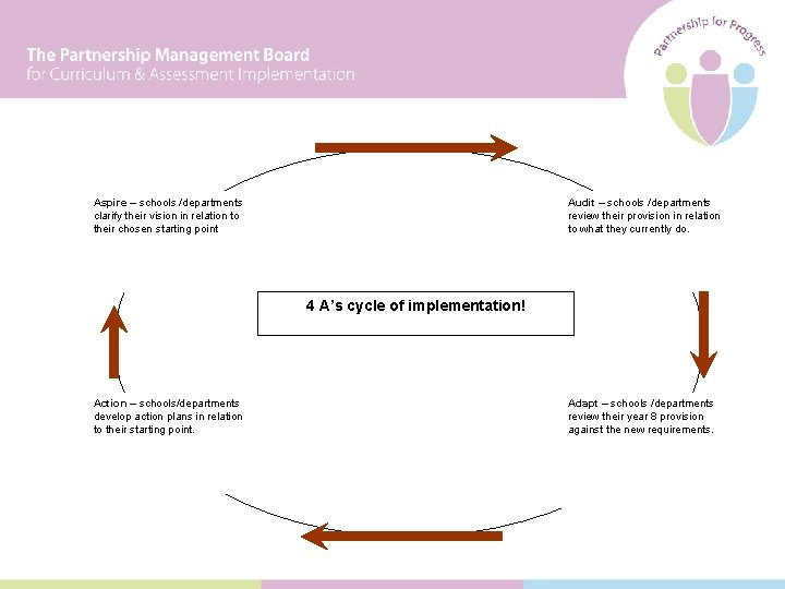 Aspire – schools /departments clarify their vision in relation to their chosen starting point