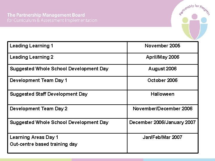 Leading Learning 1 November 2005 Leading Learning 2 April/May 2006 Suggested Whole School Development