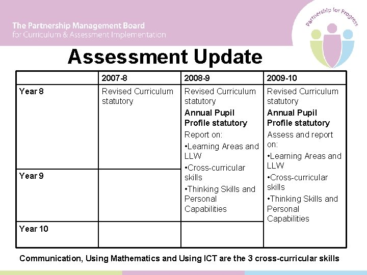 Assessment Update Year 8 Year 9 2007 -8 2008 -9 2009 -10 Revised Curriculum