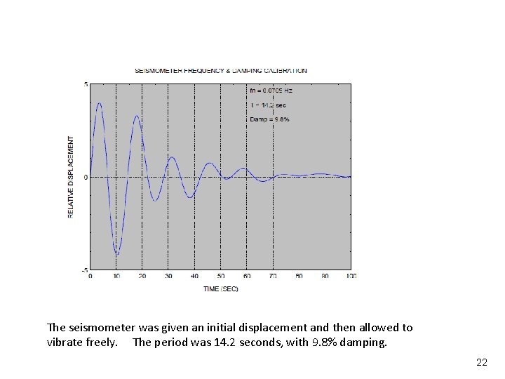 Vibrationdata The seismometer was given an initial displacement and then allowed to vibrate freely.