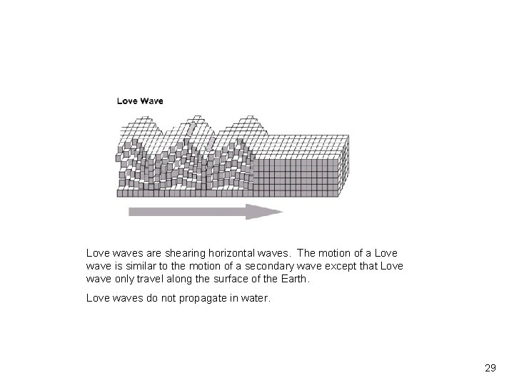 Vibrationdata Love waves are shearing horizontal waves. The motion of a Love wave is