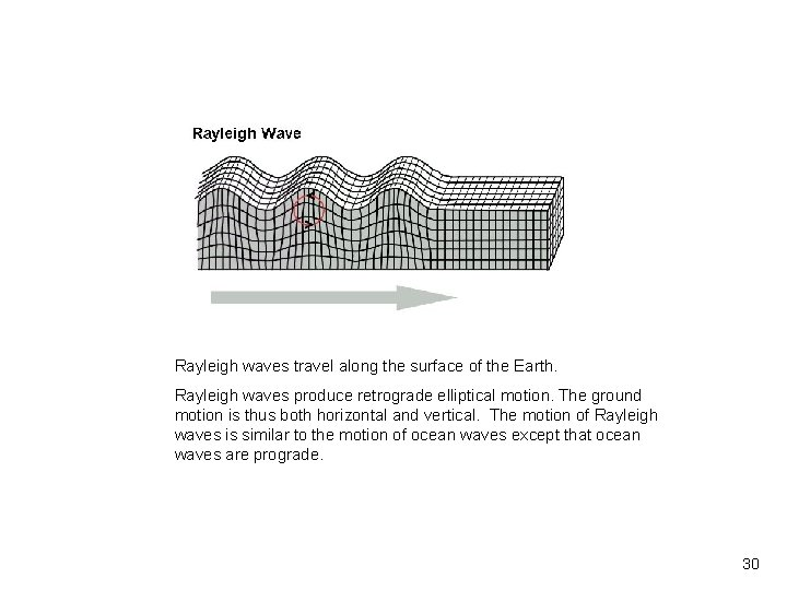 Vibrationdata Rayleigh waves travel along the surface of the Earth. Rayleigh waves produce retrograde