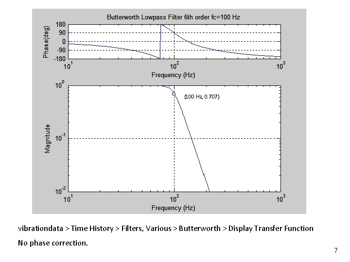 Vibrationdata (100 Hz, 0. 707) vibrationdata > Time History > Filters, Various > Butterworth