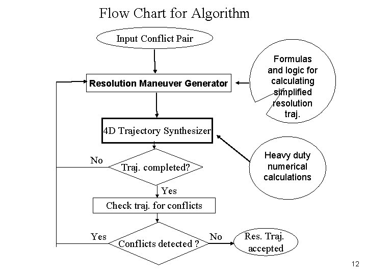 Flow Chart for Algorithm Input Conflict Pair Resolution Maneuver Generator Formulas and logic for