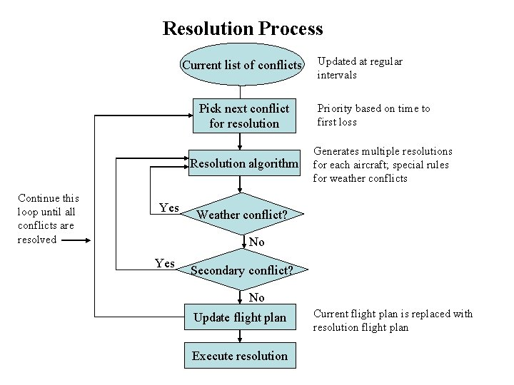 Resolution Process Current list of conflicts Pick next conflict for resolution Resolution algorithm Continue